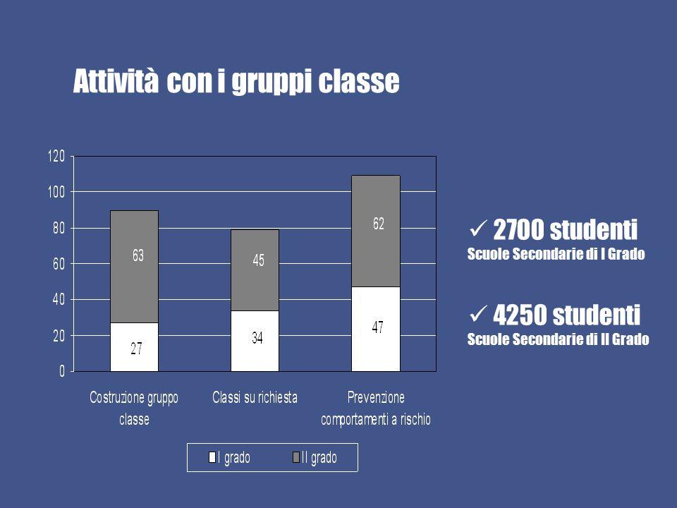Attività con i gruppi classe 2700 studenti Scuole Secondarie di I Grado 4250 studenti Scuole Secondarie di II Grado