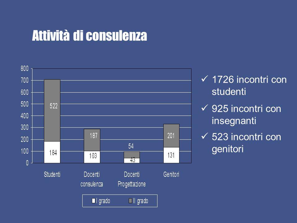 Attività di consulenza 1726 incontri con studenti 925 incontri con insegnanti 523 incontri con genitori
