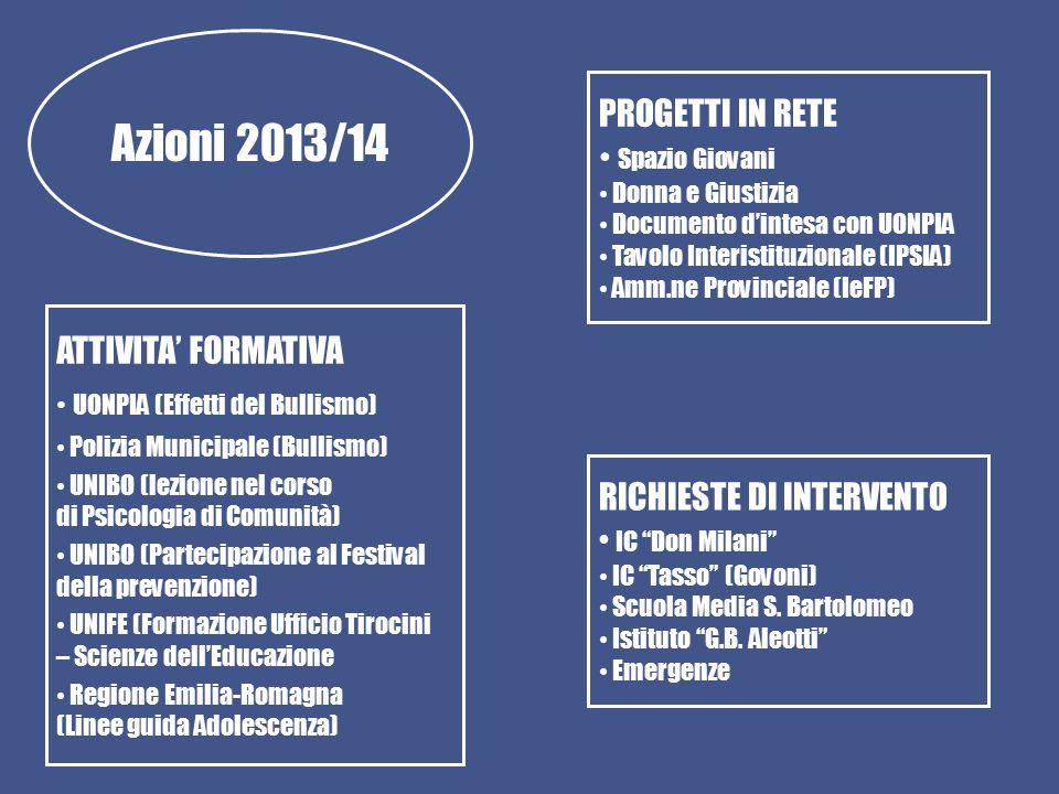 Azioni 2013/14 PROGETTI IN RETE Spazio Giovani Donna e Giustizia Documento d'intesa con UONPIA Tavolo Interistituzionale (IPSIA) Amm.ne Provinciale (I