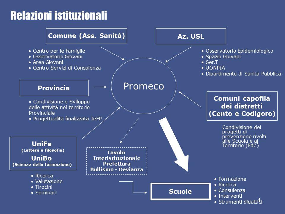 Relazioni istituzionali 4 Promeco Ricerca Valutazione Tirocini Seminari Condivisione dei progetti di prevenzione rivolti alle Scuola e al Territorio (PdZ) Comune (Ass.