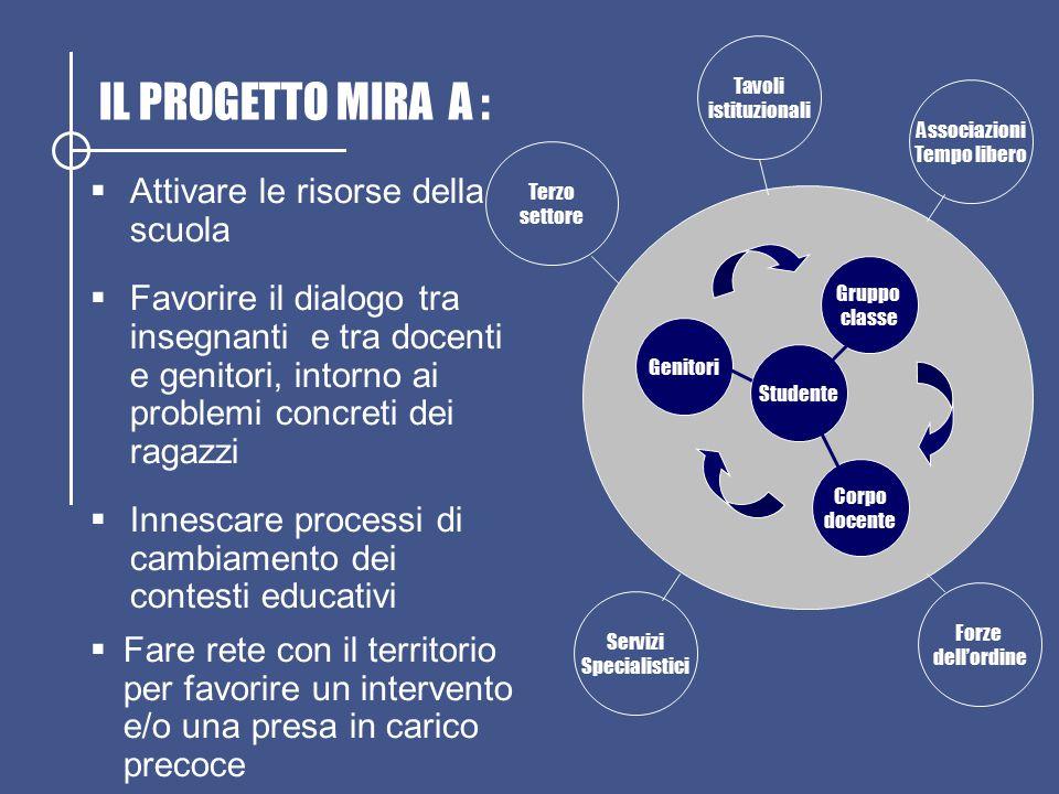 IL PROGETTO MIRA A :  Attivare le risorse della scuola  Favorire il dialogo tra insegnanti e tra docenti e genitori, intorno ai problemi concreti de