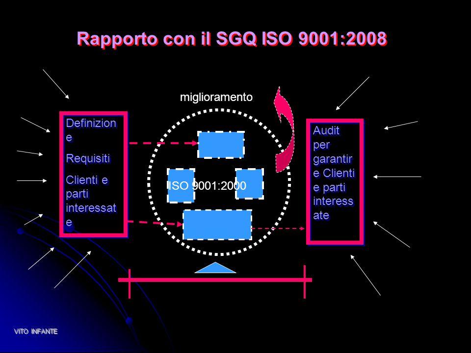Rapporto con il SGQ ISO 9001:2008 Rapporto con il SGQ ISO 9001:2008 ISO 9001:2000 Definizion e Requisiti Clienti e parti interessat e Definizion e Req