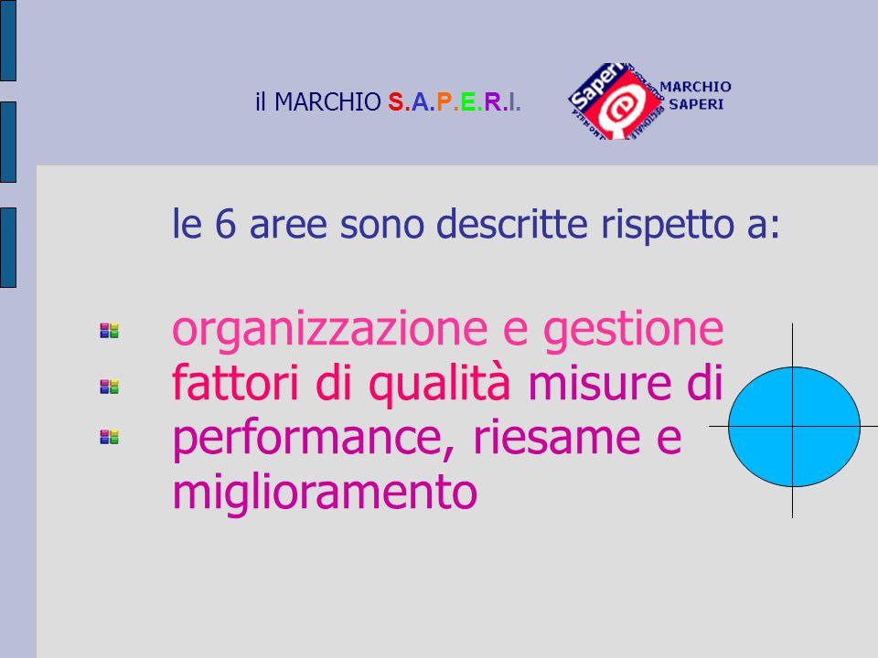 il MARCHIO S.A.P.E.R.I. le 6 aree sono descritte rispetto a: organizzazione e gestione fattori di qualità misure di performance, riesame e miglioramen