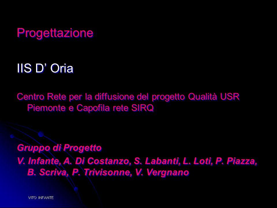 Progettazione IIS D' Oria Centro Rete per la diffusione del progetto Qualità USR Piemonte e Capofila rete SIRQ Gruppo di Progetto V. Infante, A. Di Co