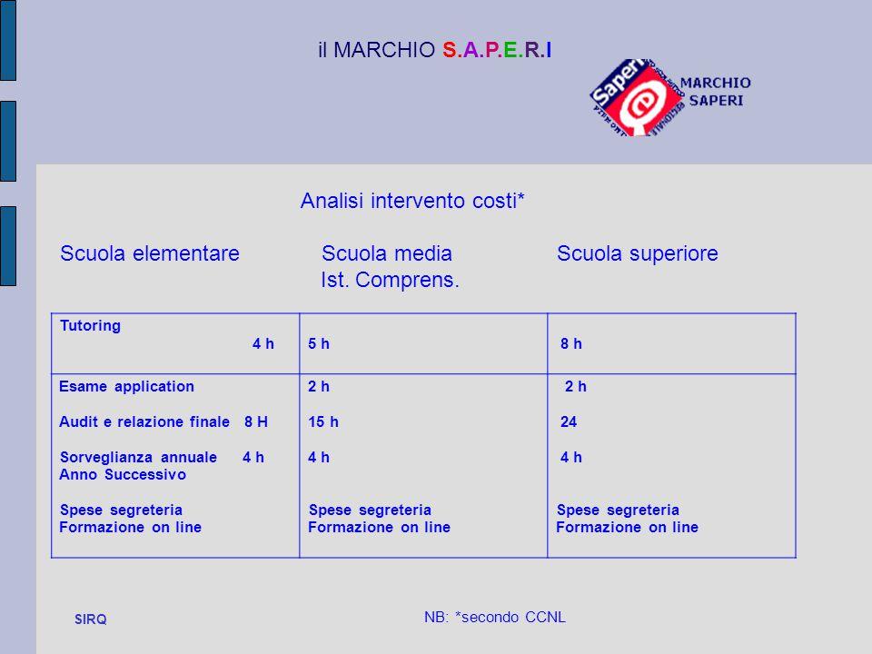 Tutoring 4 h5 h 8 h Esame application Audit e relazione finale 8 H Sorveglianza annuale 4 h Anno Successivo Spese segreteria Formazione on line 2 h 15