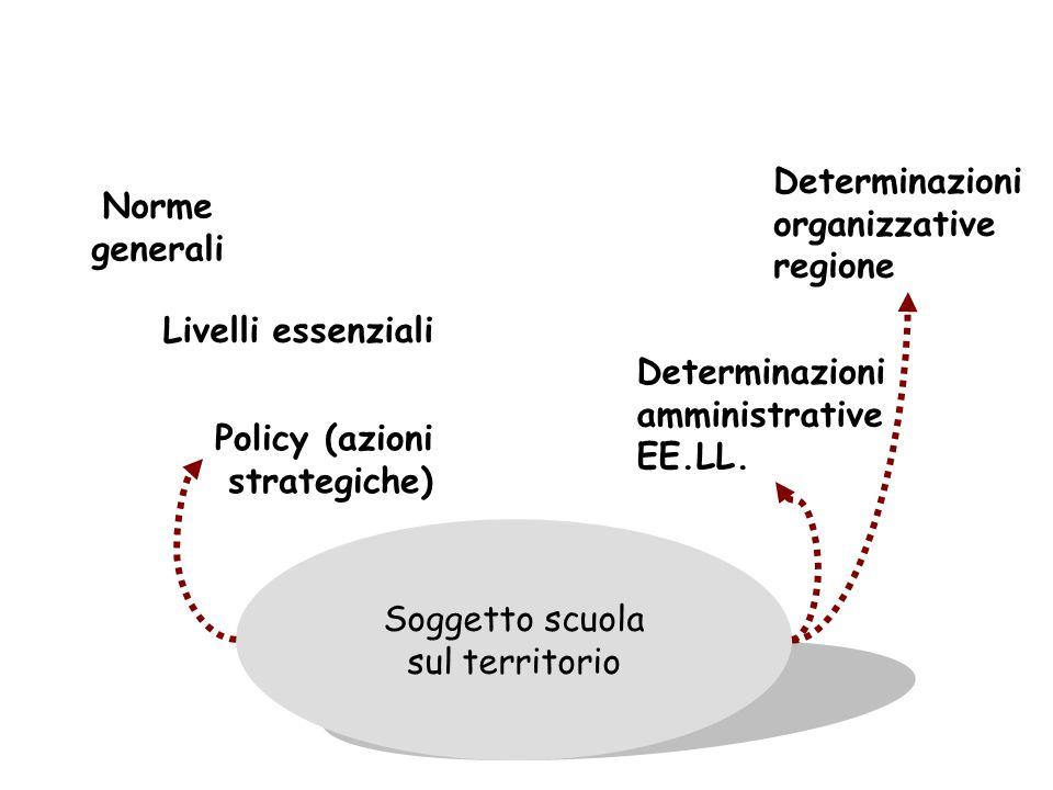 Soggetto scuola sul territorio Policy (azioni strategiche) Norme generali Livelli essenziali Determinazioni organizzative regione Determinazioni ammin