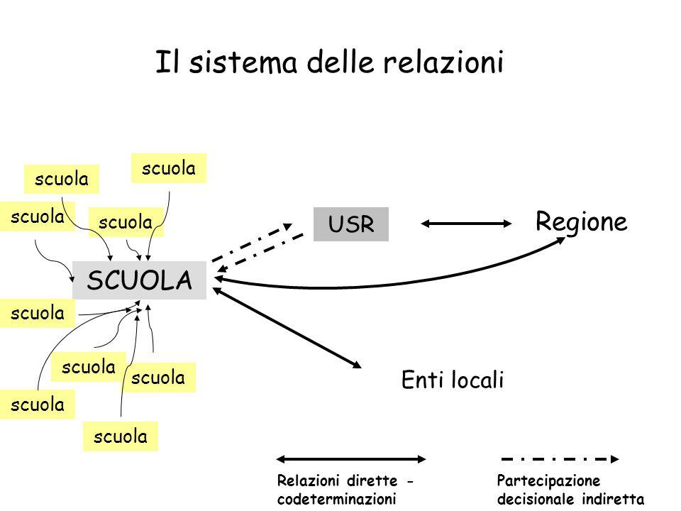Il sistema delle relazioni SCUOLA scuola USR Regione Enti locali Relazioni dirette - codeterminazioni Partecipazione decisionale indiretta