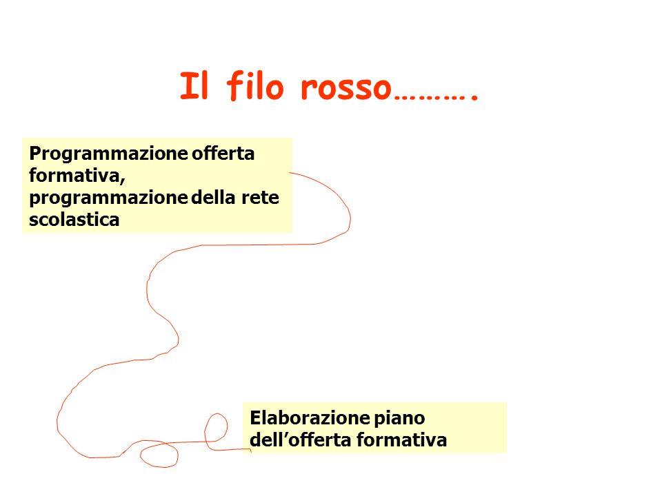Il filo rosso………. Programmazione offerta formativa, programmazione della rete scolastica Elaborazione piano dell'offerta formativa