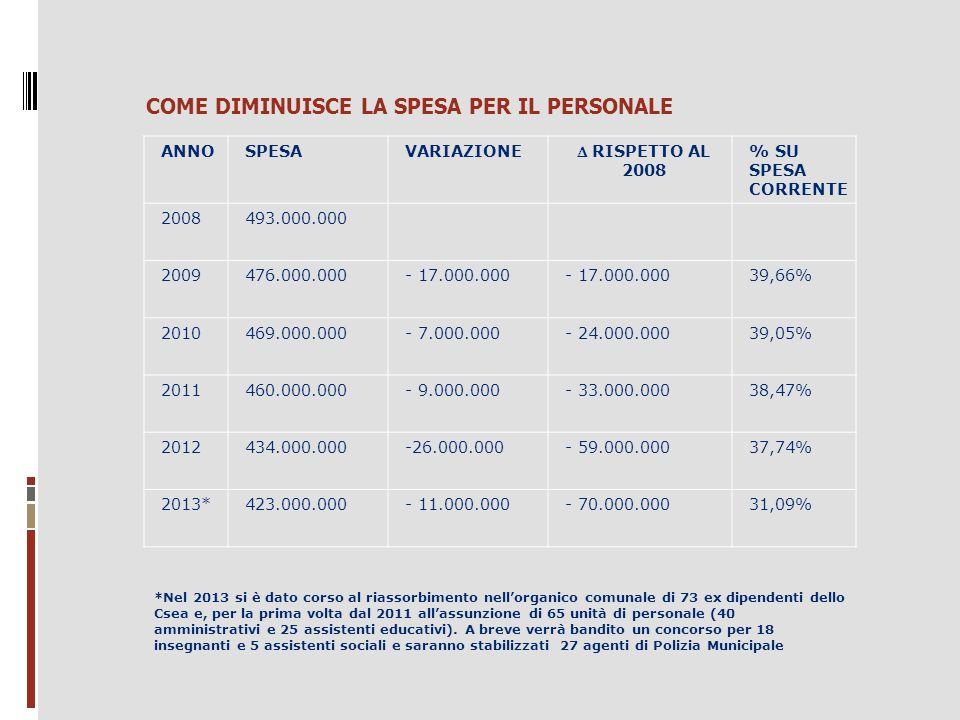 COME DIMINUISCE LA SPESA PER IL PERSONALE ANNOSPESAVARIAZIONE  RISPETTO AL 2008 % SU SPESA CORRENTE 2008493.000.000 2009476.000.000- 17.000.000 39,66