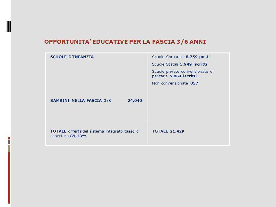 SCUOLE D'INFANZIA BAMBINI NELLA FASCIA 3/6 24.040 Scuole Comunali 8.759 posti Scuole Statali 5.949 iscritti Scuole private convenzionate e paritarie 5