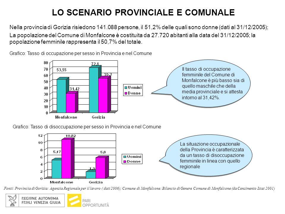 LO SCENARIO PROVINCIALE E COMUNALE Nella provincia di Gorizia risiedono 141.088 persone, il 51,2% delle quali sono donne (dati al 31/12/2005); La popolazione del Comune di Monfalcone è costituita da 27.720 abitanti alla data del 31/12/2005; la popolazione femminile rappresenta il 50,7% del totale.