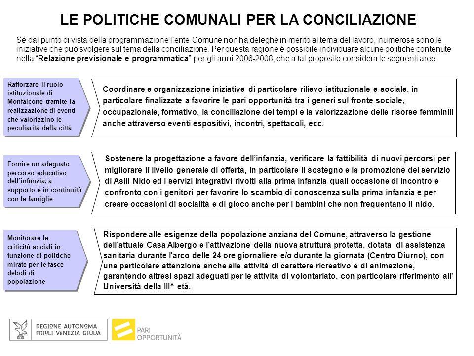 LE POLITICHE COMUNALI PER LA CONCILIAZIONE Se dal punto di vista della programmazione l'ente-Comune non ha deleghe in merito al tema del lavoro, numerose sono le iniziative che può svolgere sul tema della conciliazione.