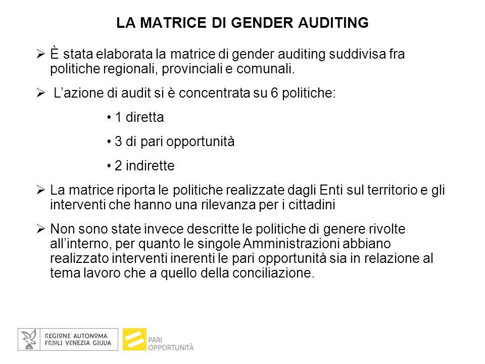 LA MATRICE DI GENDER AUDITING  È stata elaborata la matrice di gender auditing suddivisa fra politiche regionali, provinciali e comunali.