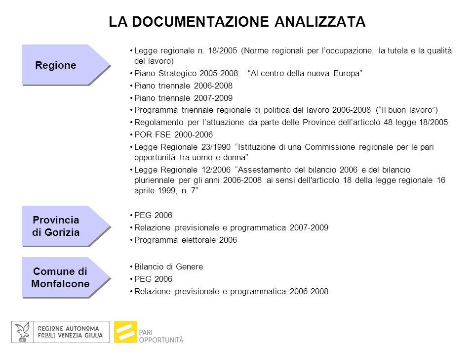 LO SCENARIO DELLA REGIONE FRIULI VENEZIA GIULIA (A CONFRONTO CON I PARAMETRI DELLO STANDARD DI LISBONA) La popolazione della Regione Friuli Venezia Giulia è composta da 1.210.903 abitanti (anno 2005), di cui il 51,6% donne ed il restante 48,4% uomini Il tasso di disoccupazione femminile è del 2% più alto di quello maschile TASSO DI OCCUPAZIONE: rapporto fra la popolazione occupata in età 15-64 ed il totale della popolazione in quella fascia TASSO DI DISOCCUPAZIONE: rapporto fra la popolazione disoccupata in età 15-64 ed il totale della popolazione in quella fascia Il tasso di occupazione regionale è del 63%.