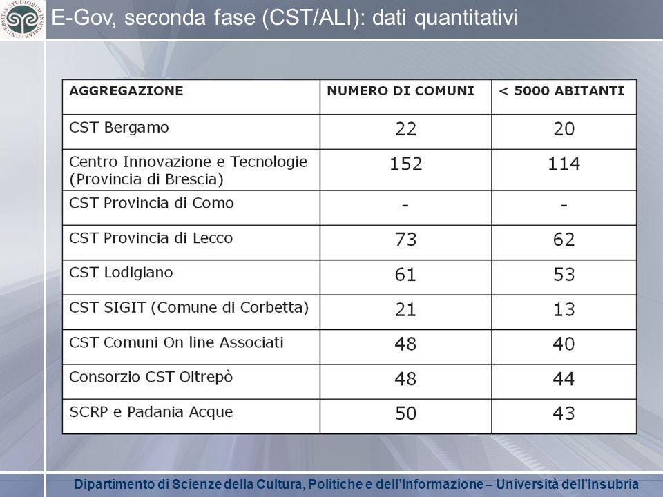 Dipartimento di Scienze della Cultura, Politiche e dell'Informazione – Università dell'Insubria E-Gov, seconda fase (CST/ALI): dati quantitativi