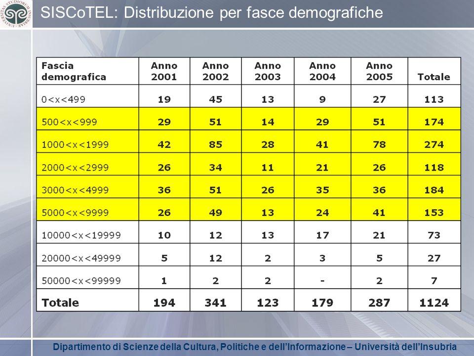 Dipartimento di Scienze della Cultura, Politiche e dell'Informazione – Università dell'Insubria SISCoTEL: Distribuzione per fasce demografiche