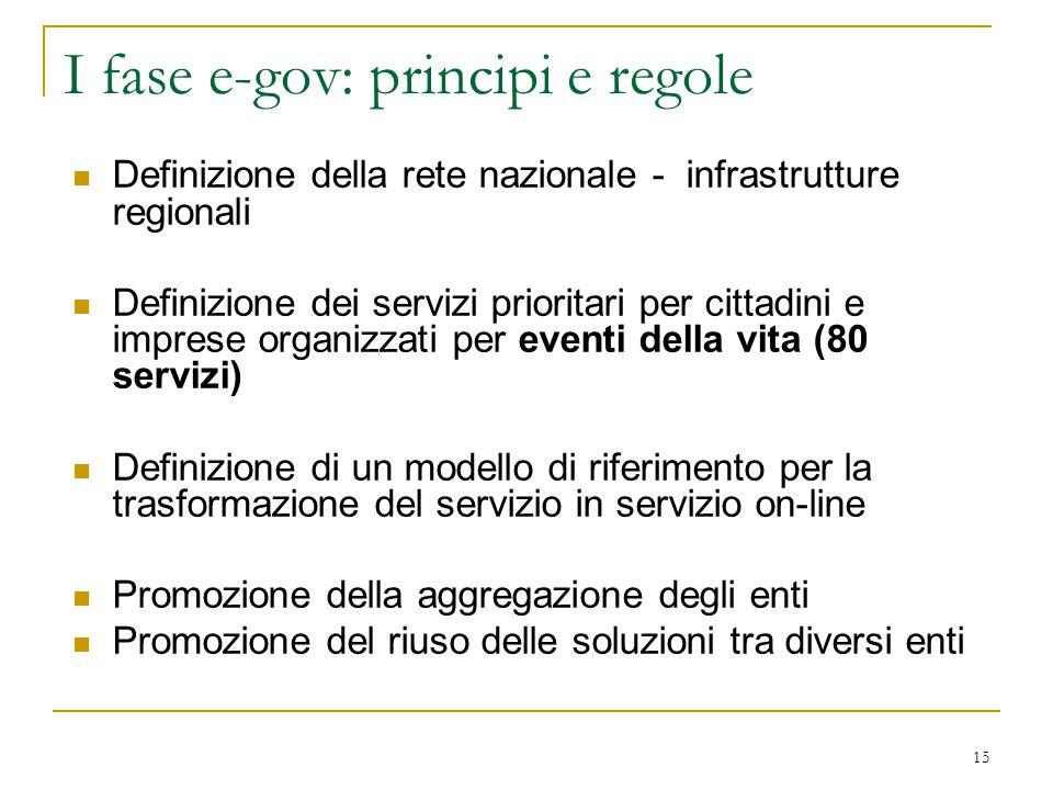 15 I fase e-gov: principi e regole Definizione della rete nazionale - infrastrutture regionali Definizione dei servizi prioritari per cittadini e impr