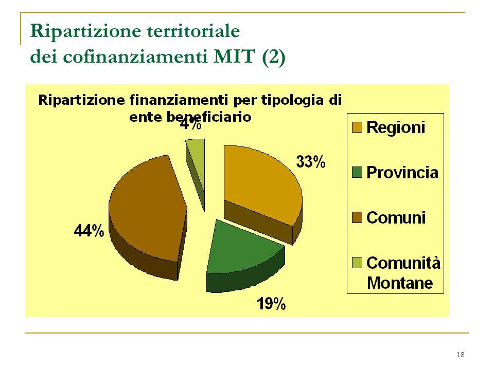 18 Ripartizione territoriale dei cofinanziamenti MIT (2)