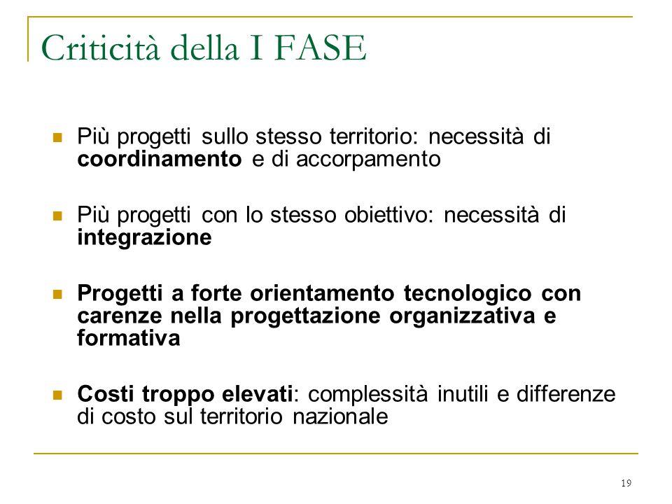 19 Criticità della I FASE Più progetti sullo stesso territorio: necessità di coordinamento e di accorpamento Più progetti con lo stesso obiettivo: nec