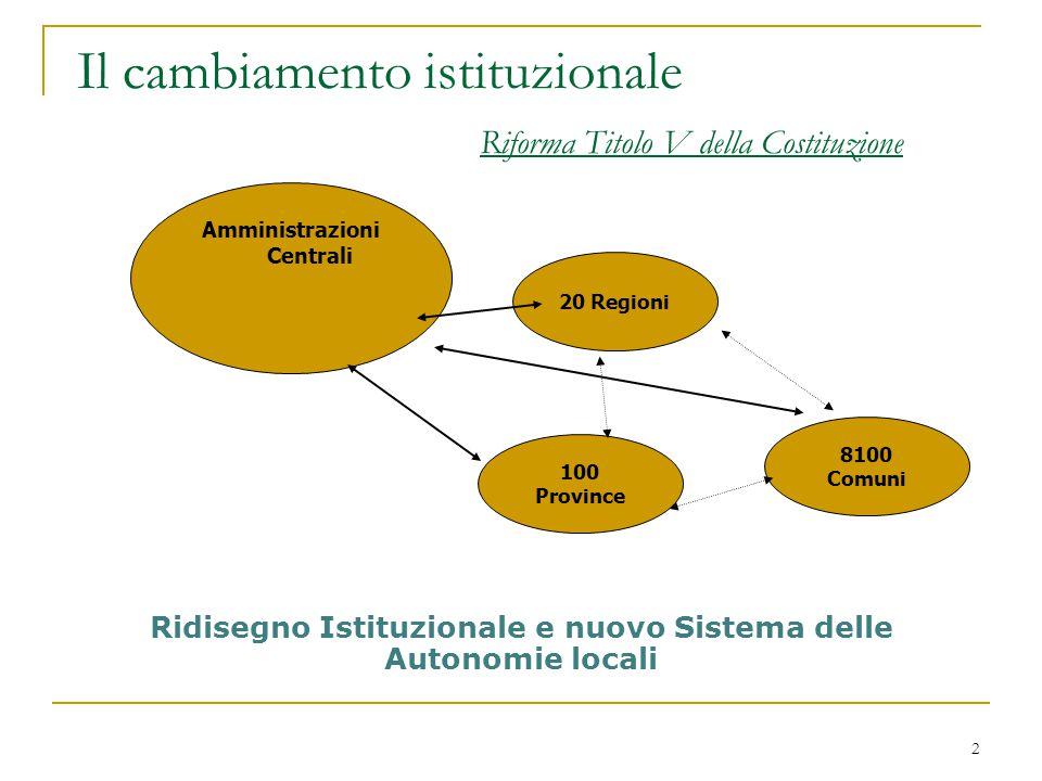 2 Il cambiamento istituzionale Riforma Titolo V della Costituzione Amministrazioni Centrali 20 Regioni 8100 Comuni 100 Province Ridisegno Istituzional