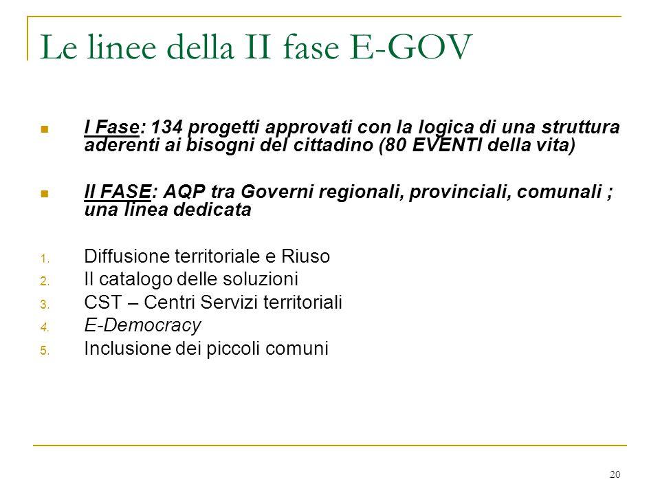 20 Le linee della II fase E-GOV I Fase: 134 progetti approvati con la logica di una struttura aderenti ai bisogni del cittadino (80 EVENTI della vita)