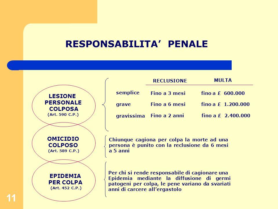 11 RESPONSABILITA' PENALE LESIONE PERSONALE COLPOSA (Art.