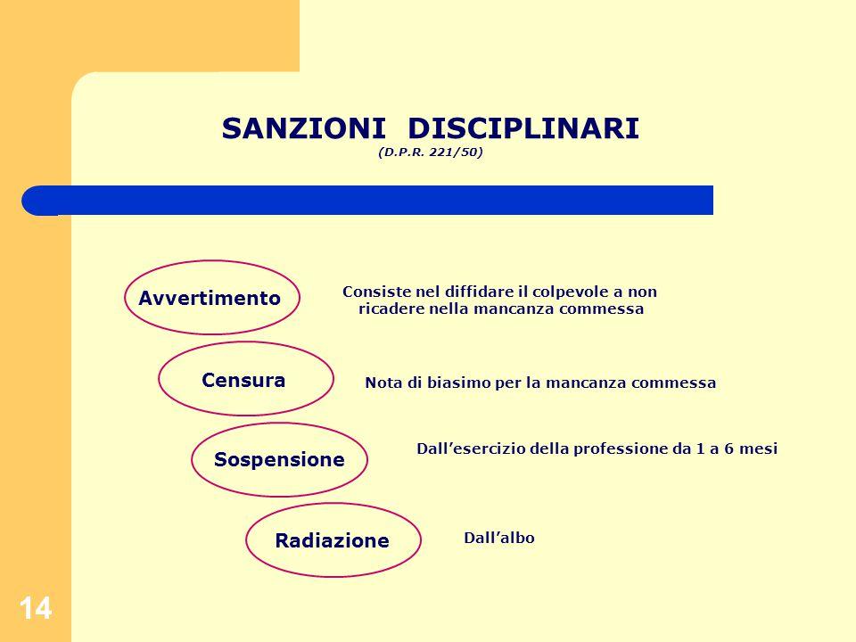 14 SANZIONI DISCIPLINARI (D.P.R.