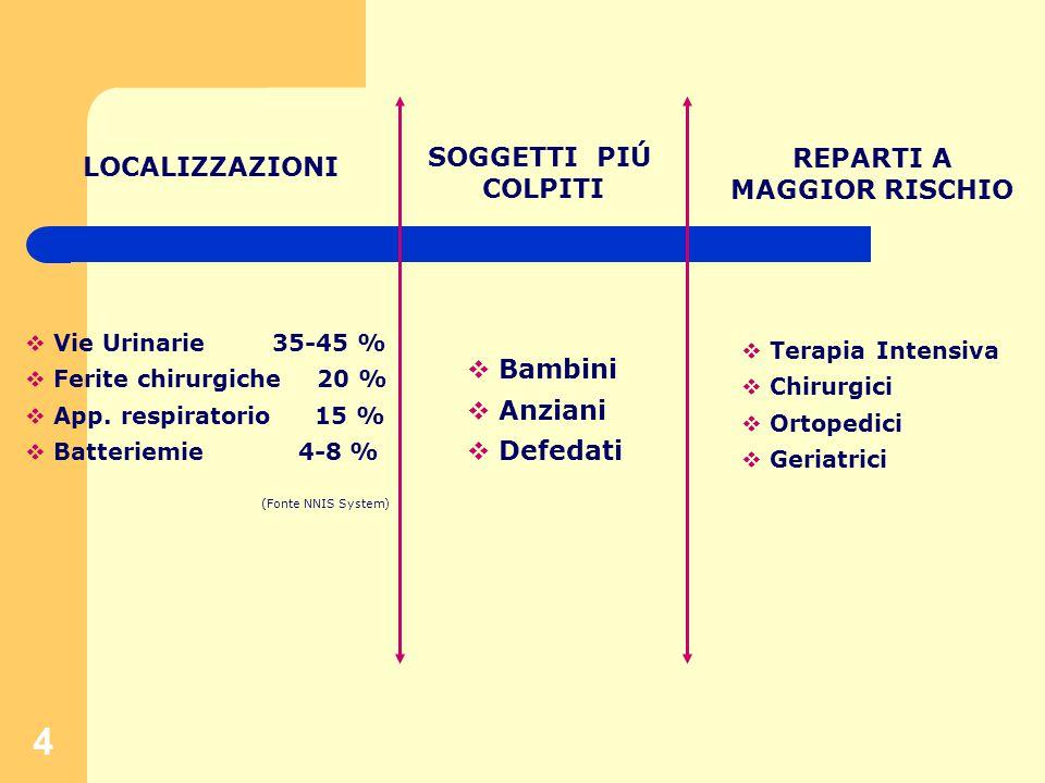 4 LOCALIZZAZIONI SOGGETTI PIÚ COLPITI REPARTI A MAGGIOR RISCHIO  Vie Urinarie 35-45 %  Ferite chirurgiche 20 %  App.