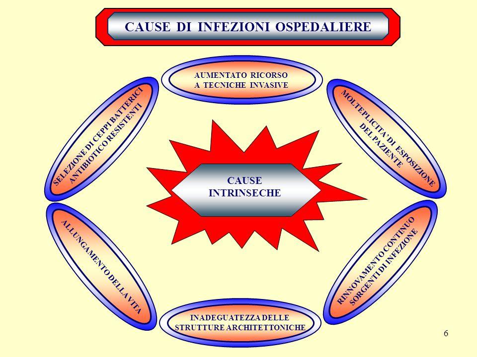 6 CAUSE DI INFEZIONI OSPEDALIERE AUMENTATO RICORSO A TECNICHE INVASIVE CAUSE INTRINSECHE MOLTEPLICITA' DI ESPOSIZIONE DEL PAZIENTE RINNOVAMENTO CONTINUO SORGENTI DI INFEZIONE INADEGUATEZZA DELLE STRUTTURE ARCHITETTONICHE ALLUNGAMENTO DELLA VITA SELEZIONE DI CEPPI BATTERICI ANTIBIOTICO RESISTENTI