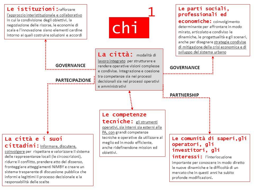 La città: modalità di lavoro integrato per strutturare e rendere operative visioni complesse e condivise. Integrazione e coesione tra competenze sia n
