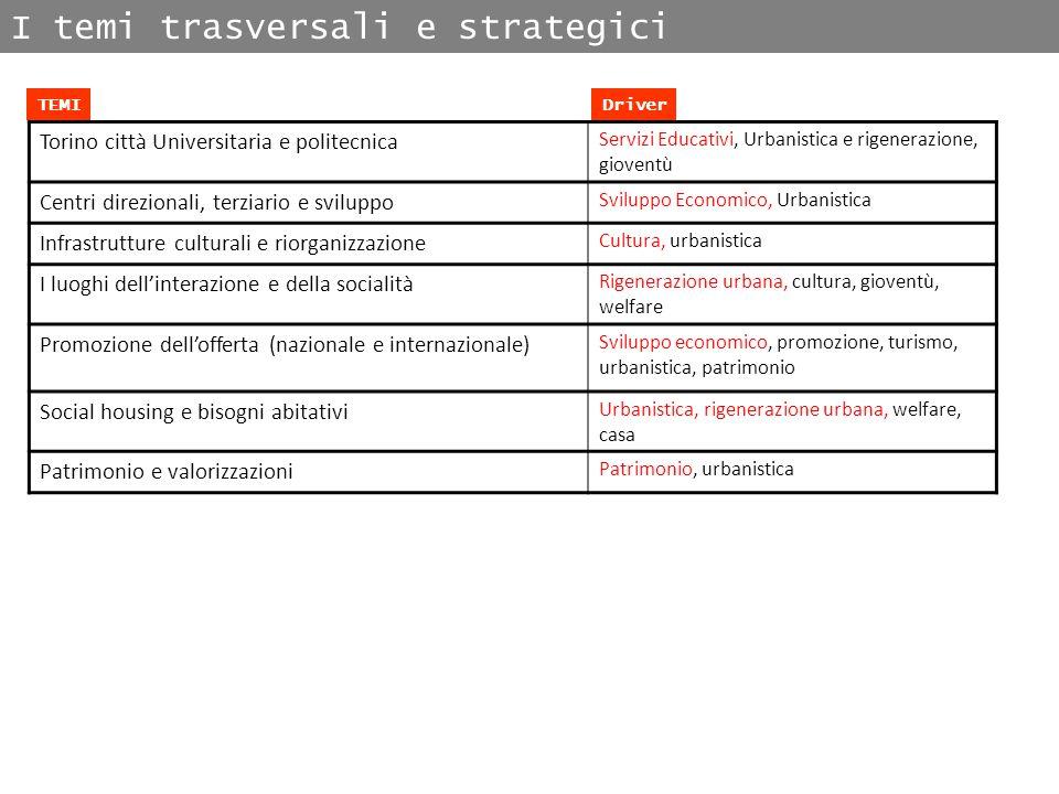 I temi trasversali e strategici Torino città Universitaria e politecnica Servizi Educativi, Urbanistica e rigenerazione, gioventù Centri direzionali,