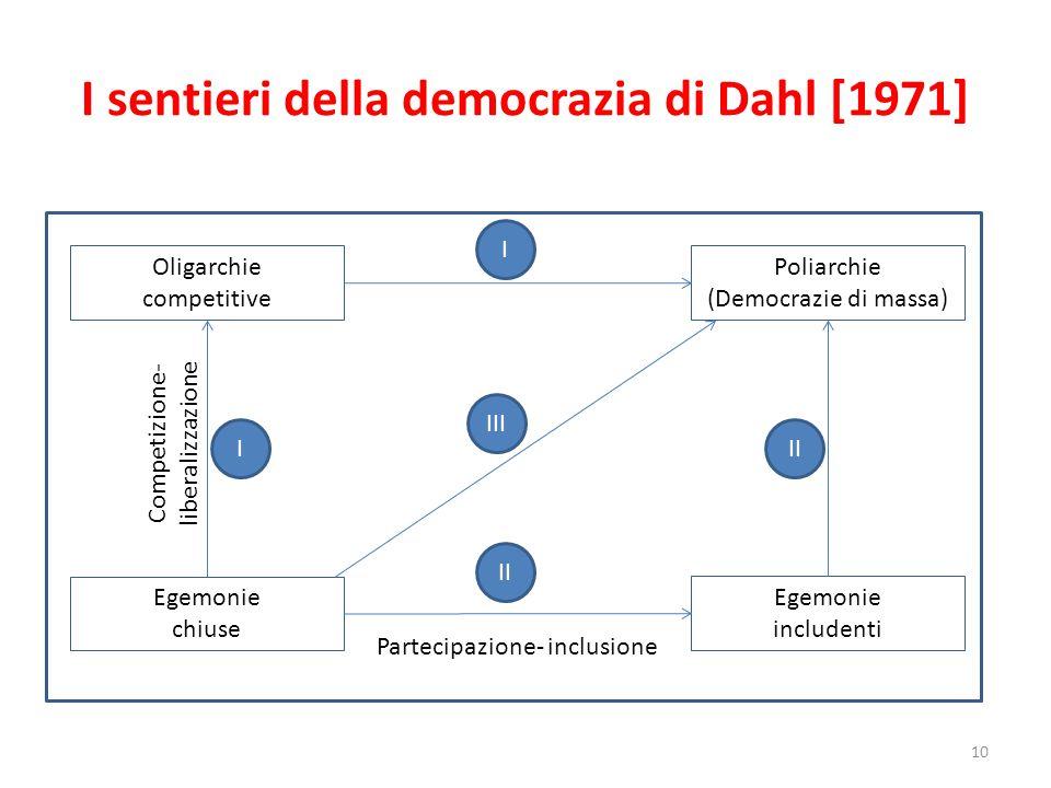 I sentieri della democrazia di Dahl [1971] 10 Oligarchie competitive Egemonie chiuse Egemonie includenti Poliarchie (Democrazie di massa) Partecipazio