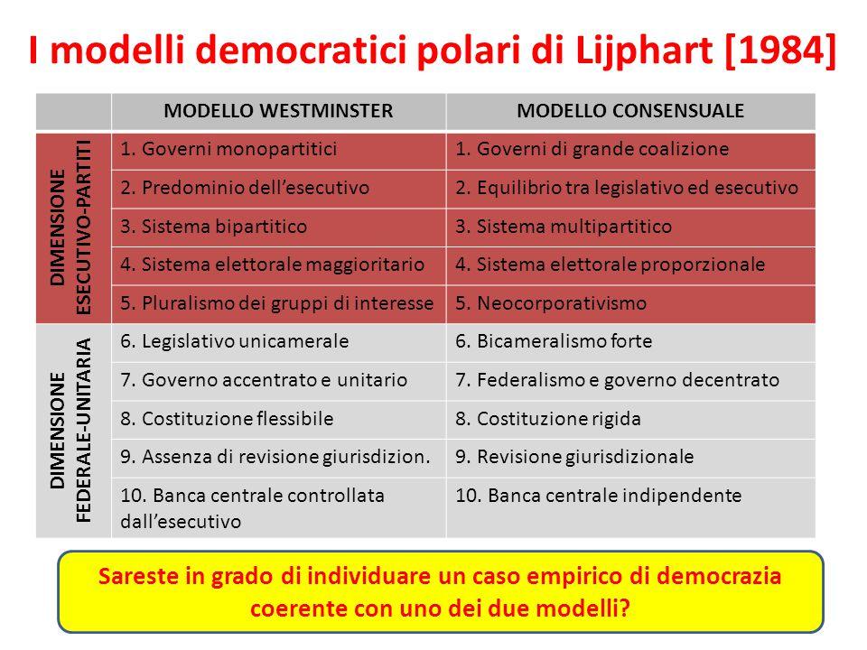 I modelli democratici polari di Lijphart [1984] MODELLO WESTMINSTERMODELLO CONSENSUALE DIMENSIONE ESECUTIVO-PARTITI 1. Governi monopartitici1. Governi