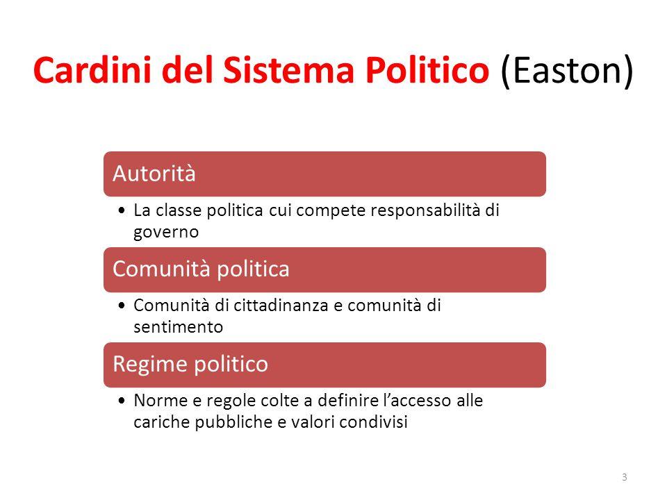 Cardini del Sistema Politico (Easton) 3 Autorità La classe politica cui compete responsabilità di governo Comunità politica Comunità di cittadinanza e