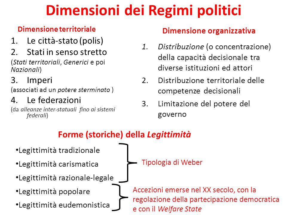 Dimensioni dei Regimi politici Dimensione territoriale 1.Le città-stato (polis) 2.Stati in senso stretto (Stati territoriali, Generici e poi Nazionali