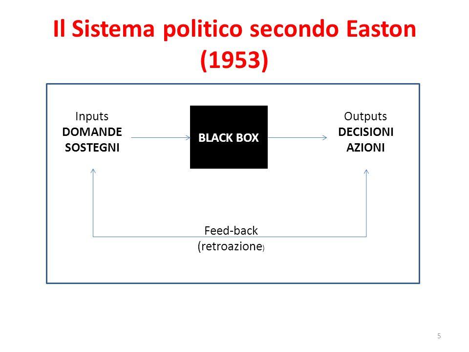 Il sistema politico di Almond e Powell (1966) 6 Domande Sostegni Articolazione interessi Ambiente interno e internazionale Estrattivi Regolativi Distributivi Simbolici Esecuzione e amministrazione giudiziaria delle politiche Formulazione politica Aggregazione interessi INPUTOUTPUTOUTCOME CONVERSIONE CIRCUITI DI RETROAZIONE