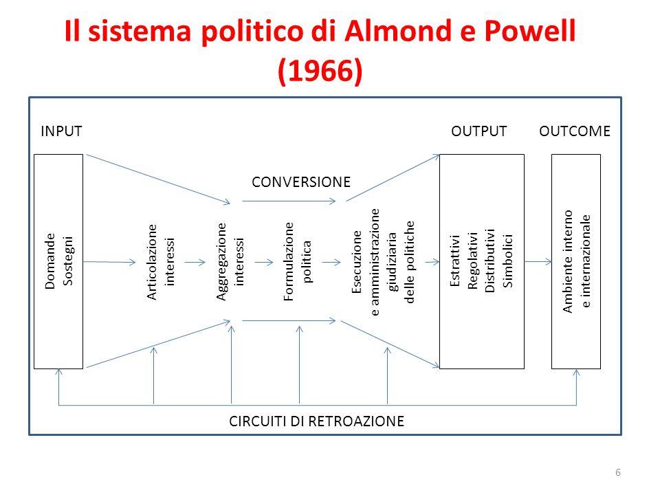 Il sistema politico di Almond e Powell (1966) 6 Domande Sostegni Articolazione interessi Ambiente interno e internazionale Estrattivi Regolativi Distr