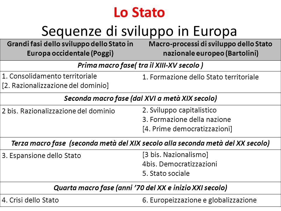 Lo Stato Sequenze di sviluppo in Europa 7 Grandi fasi dello sviluppo dello Stato in Europa occidentale (Poggi) Macro-processi di sviluppo dello Stato