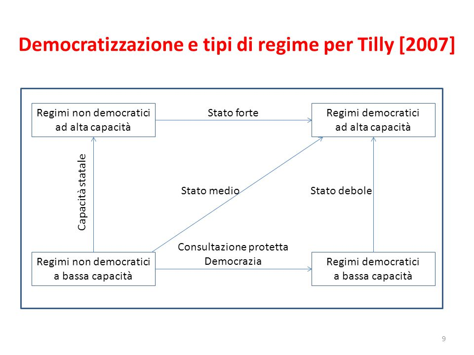 Democratizzazione e tipi di regime per Tilly [2007] 9 Regimi non democratici ad alta capacità Regimi non democratici a bassa capacità Regimi democrati
