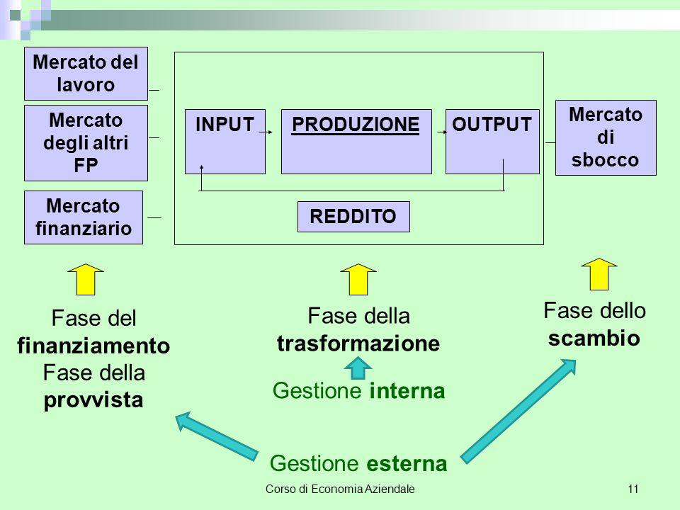 Corso di Economia Aziendale11 INPUTPRODUZIONEOUTPUT Mercato del lavoro Mercato degli altri FP Mercato finanziario Mercato di sbocco REDDITO Fase del f