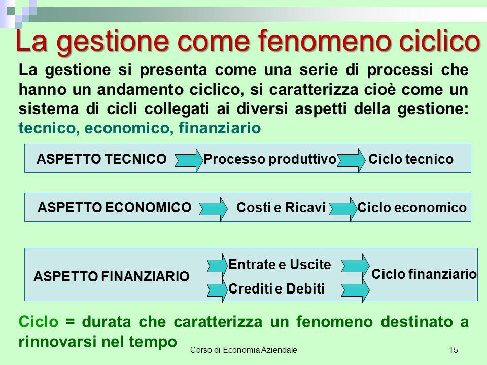 Corso di Economia Aziendale15 ASPETTO TECNICOProcesso produttivoCiclo tecnico ASPETTO ECONOMICOCosti e RicaviCiclo economico ASPETTO FINANZIARIO Entra