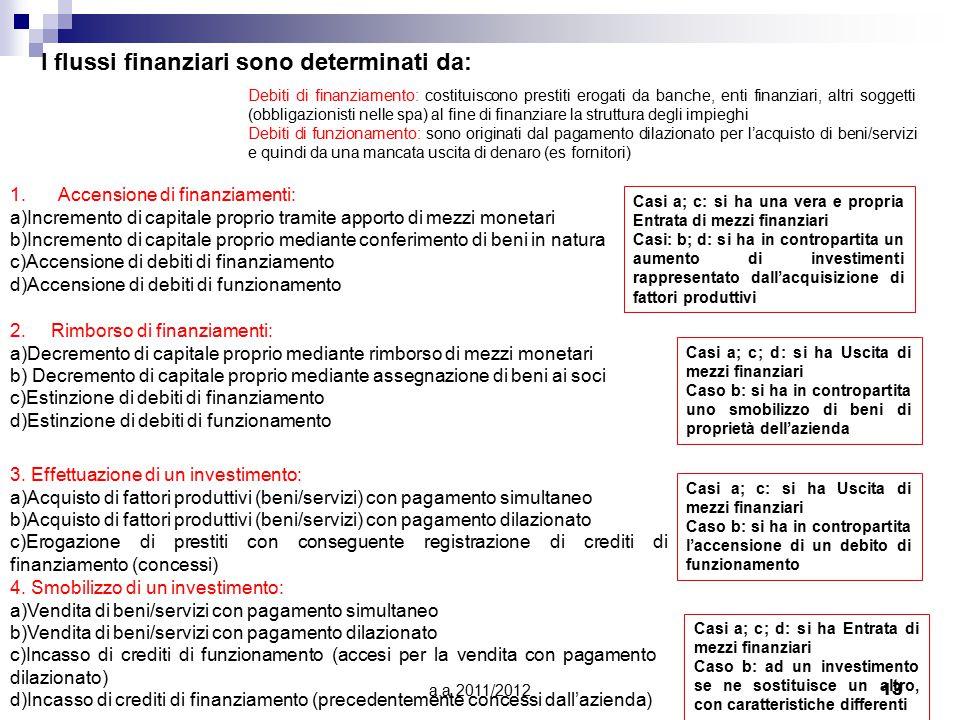 a.a 2011/201213 I flussi finanziari sono determinati da: 1.Accensione di finanziamenti: a)Incremento di capitale proprio tramite apporto di mezzi monetari b)Incremento di capitale proprio mediante conferimento di beni in natura c)Accensione di debiti di finanziamento d)Accensione di debiti di funzionamento 2.