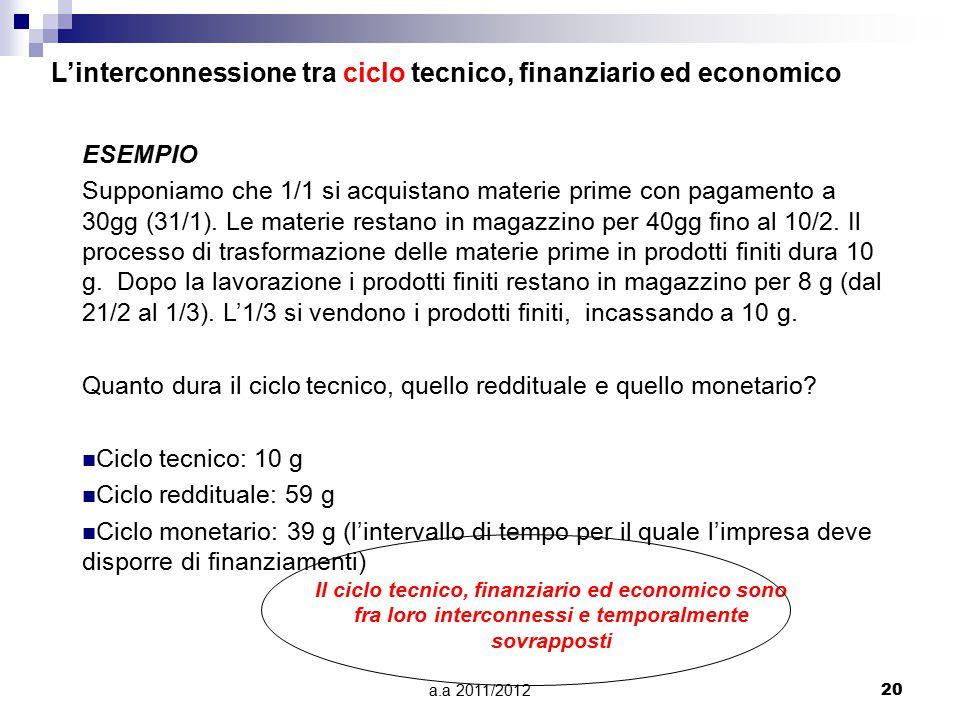 a.a 2011/201220 ESEMPIO Supponiamo che 1/1 si acquistano materie prime con pagamento a 30gg (31/1). Le materie restano in magazzino per 40gg fino al 1