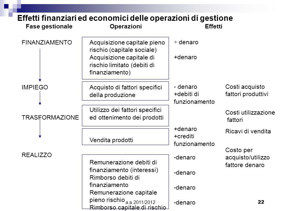 a.a 2011/201222 Effetti finanziari ed economici delle operazioni di gestione Fase gestionaleOperazioniEffetti FINANZIAMENTO IMPIEGO TRASFORMAZIONE REALIZZO Acquisizione capitale pieno rischio (capitale sociale) Acquisizione capitale di rischio limitato (debiti di finanziamento) Acquisto di fattori specifici della produzione Utilizzo dei fattori specifici ed ottenimento dei prodotti Vendita prodotti Remunerazione debiti di finanziamento (interessi) Rimborso debiti di finanziamento Remunerazione capitale pieno rischio Rimborso capitale di rischio + denaro -denaro +debiti di funzionamento +denaro +crediti funzionamento Costo per acquisto/utilizzo fattore denaro Costi acquisto fattori produttivi Ricavi di vendita Costi utilizzazione fattori