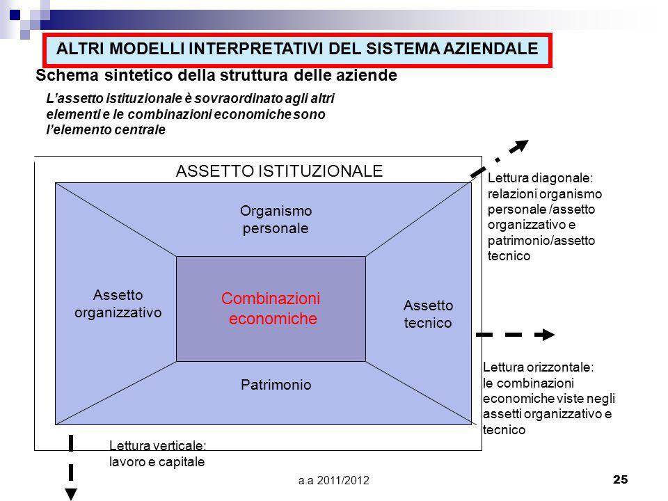 a.a 2011/201225 Schema sintetico della struttura delle aziende L'assetto istituzionale è sovraordinato agli altri elementi e le combinazioni economich
