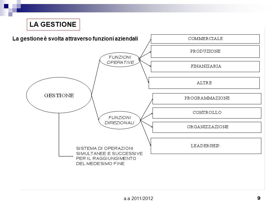 a.a 2011/20129 LA GESTIONE La gestione è svolta attraverso funzioni aziendali