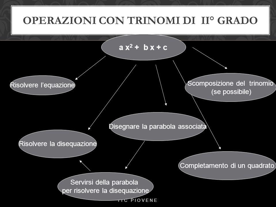 OPERAZIONI CON TRINOMI DI II° GRADO 1 ITC PIOVENE a x 2 + b x + c Risolvere l'equazione Risolvere la disequazione Scomposizione del trinomio (se possi