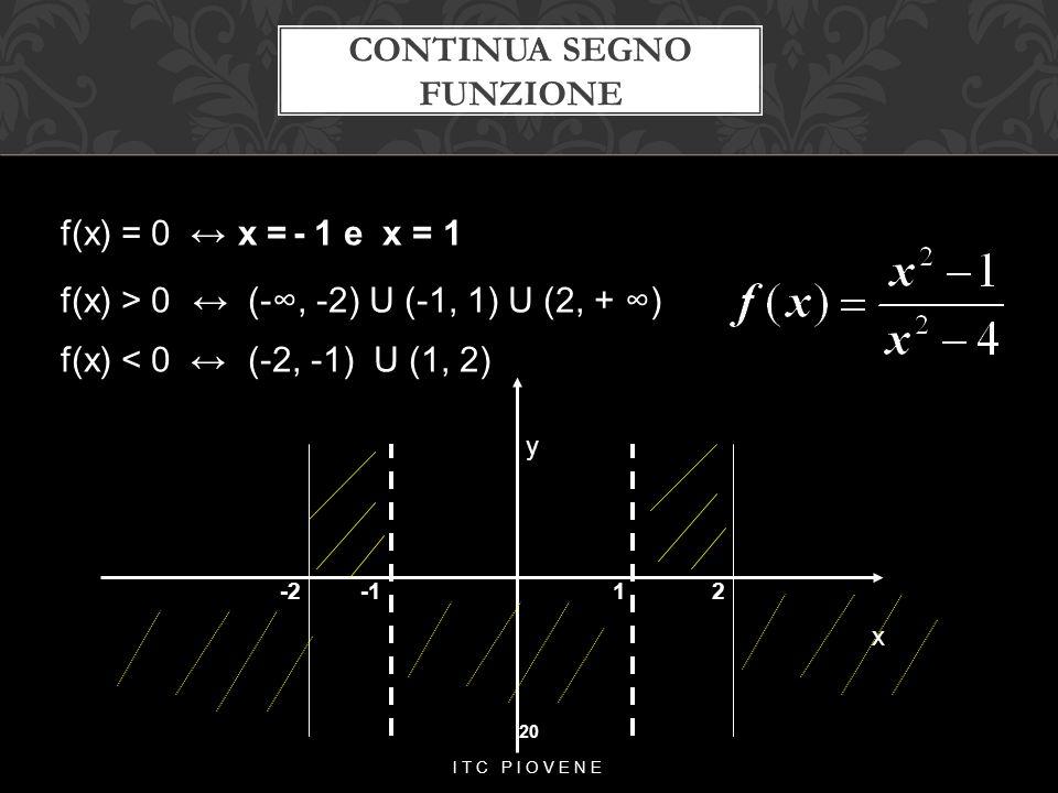 CONTINUA SEGNO FUNZIONE 20 ITC PIOVENE f(x) = 0 ↔ x = - 1 e x = 1 f(x) > 0 ↔ (-∞, -2) U (-1, 1) U (2, + ∞) f(x) < 0 ↔ (-2, -1) U (1, 2) y x -2 -1 1 2