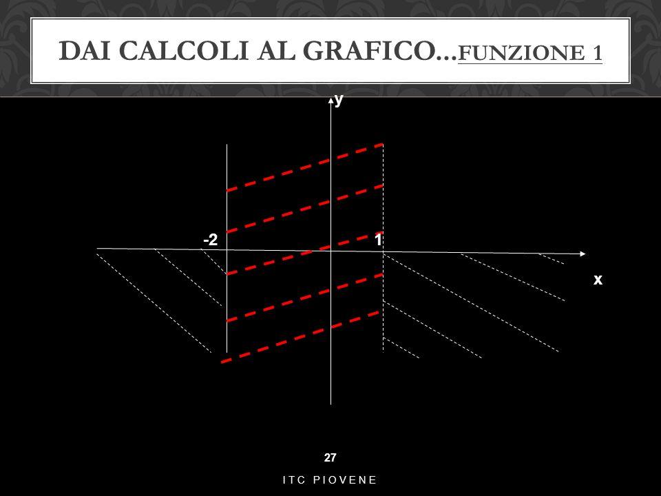 DAI CALCOLI AL GRAFICO... FUNZIONE 1 27 ITC PIOVENE -2 1 y x
