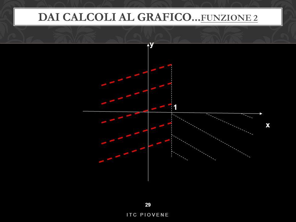 DAI CALCOLI AL GRAFICO... FUNZIONE 2 29 ITC PIOVENE 1 y x